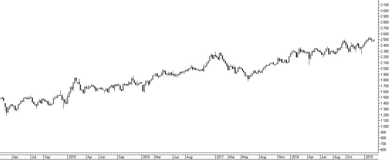 Рис. 1. Динамика Индекса Московской биржи