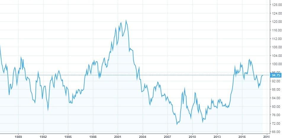 Рис. 1. График индекса доллара