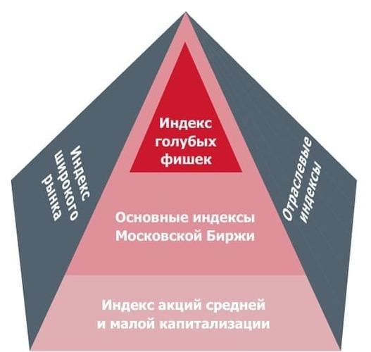 Рис. 2. Структура индексов акций