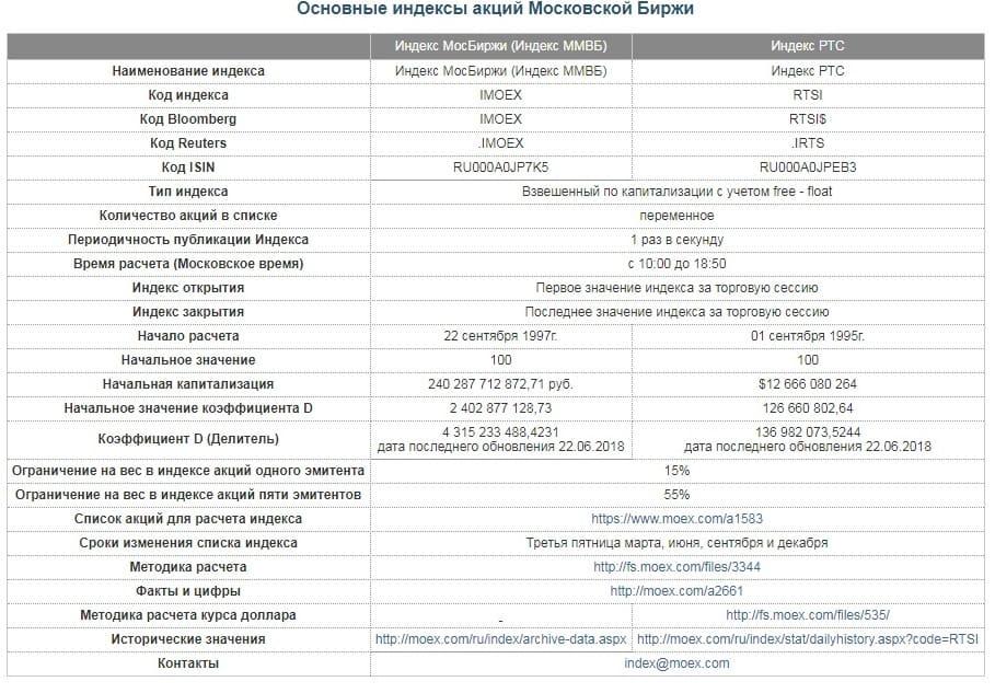 Рис. 3. Методика расчёта Индекса МосБиржи
