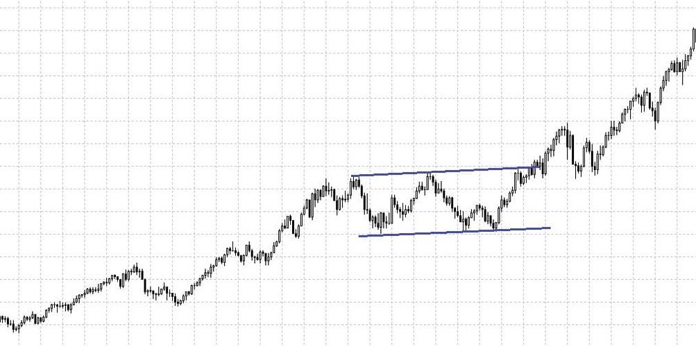 Рис. 2. График нефти. «Прямоугольник»