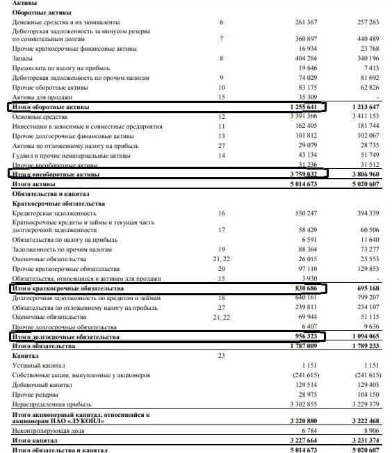 Рис. 1. Бухгалтерский баланс ПАО «Лукойл»