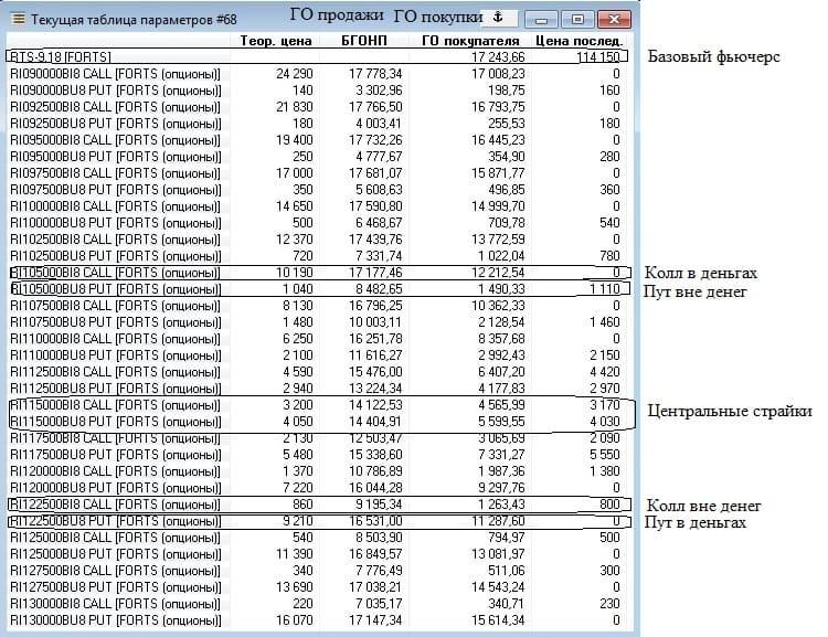 Рис. 3. ГО по опционам в таблице «Текущие торги»