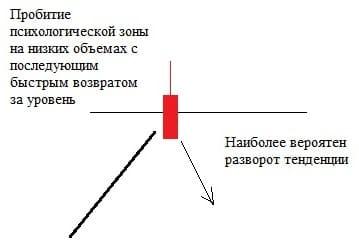 Рис. 7. Прокол уровня