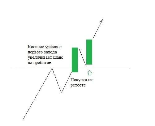 Рис. 4. Пробой уровня в направлении тренда после касания уровня