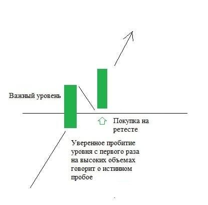Рис. 3. Пробой уровня в направлении тренда с первого захода