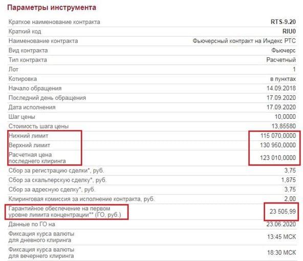 Рис. 3. Параметры ГО по фьючерсу на Индекс РТС. Источник: Сайт Московской биржи