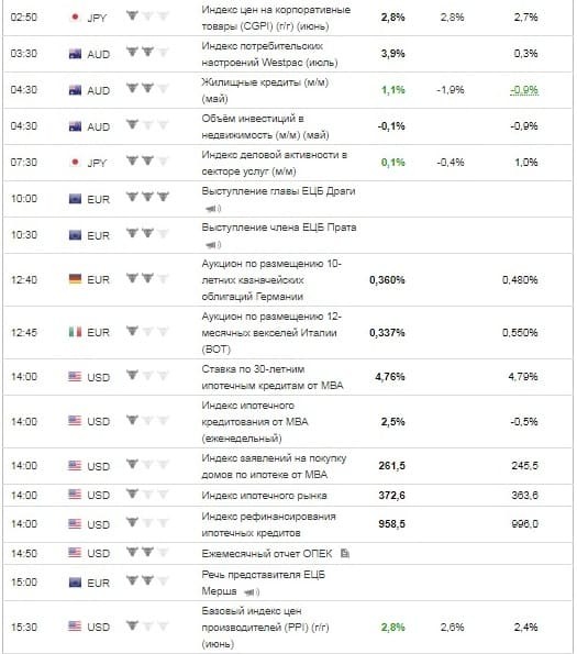 Рис. 1. Календарь макростатистики