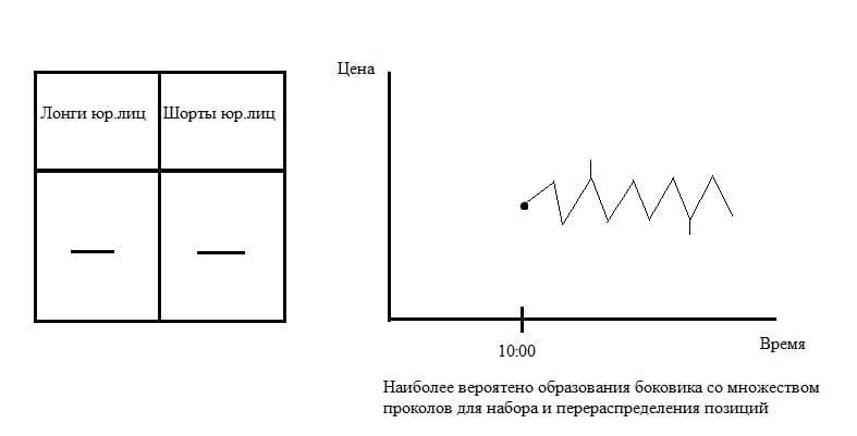 Рис. 3. Логическая схема ценового поведения при обоюдном закрытии позиций юрлицами