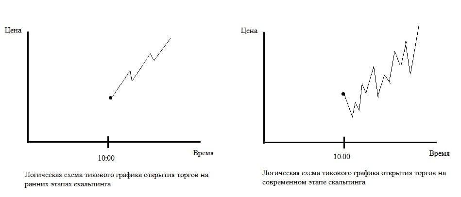Рис. 1. Логические схемы ценового поведения во время импульса открытия торгов в скальпинге на разных временных этапах