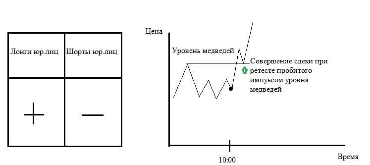 Рис. 4. Логическая схема ценового импульса при наборе позиций одной из групп юрлиц при закрытии позиций оппонента