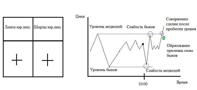 Рис. 7. Логическая схема ценового поведения при обоюдном наборе позиций юрлицами и смене обоюдной слабости на признак силы