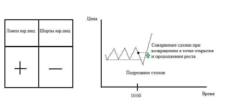 Рис. 5. Логическая схема ценового поведения при трамплине при наборе позиций одной из групп юрлиц за счёт закрытия оппонента