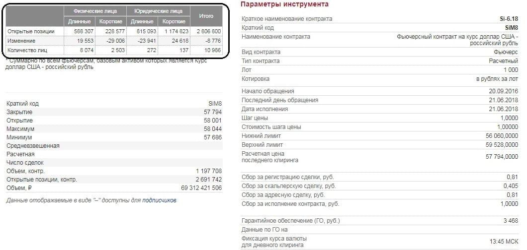 Рис. 2. Таблица распределения позиций на странице спецификации фьючерса