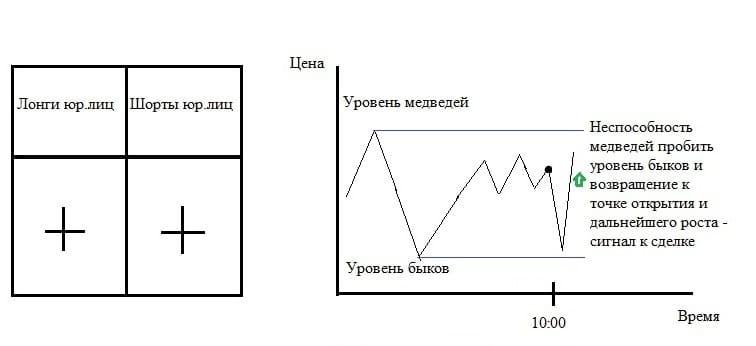 Рис. 6. Логическая схема ценового поведения при обоюдном наборе позиций юрлицами