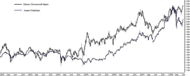 Рис. 1. Пример прямой корреляции.
