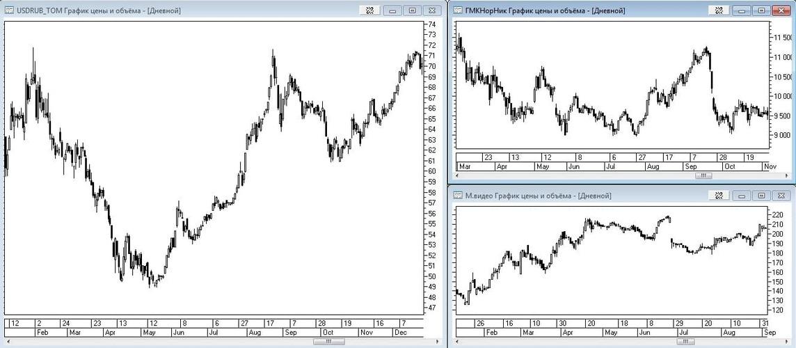 Рис.8 Пример корреляции доллара США, бумаг экспортера и компании внутреннего спроса.