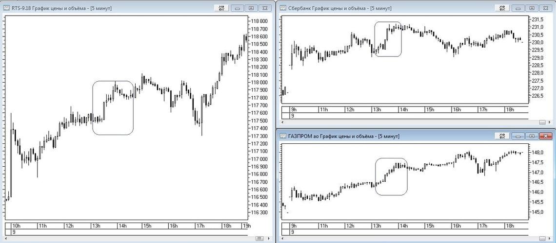 Рис. 5. Пример корреляции фьючерса на индекс РТС и акций «Газпрома» и «Сбербанка».
