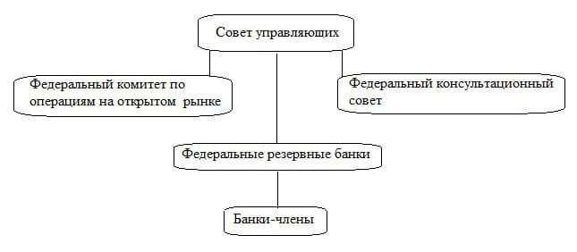 Рис. 2. Структура ФРС