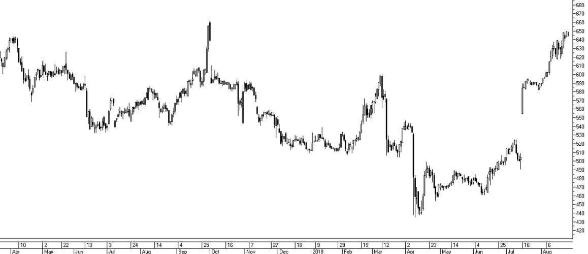 Рис. 1. Динамика акций «Мегафона» при объявлении обратного выкупа акций