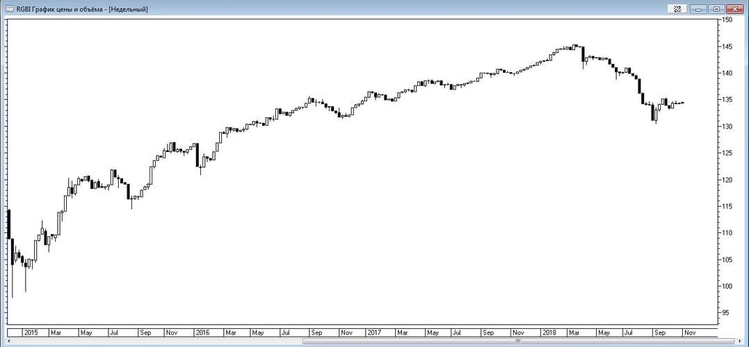 Рис. 1. График индекса государственных облигаций RGBI