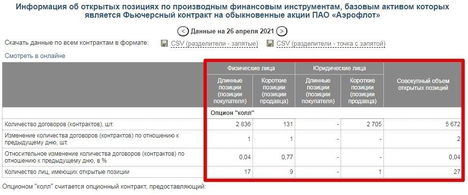 Рис. 2. Сервис для просмотра открытого интереса на срочном рынке по выбранному контракту. Источник: Московская биржа