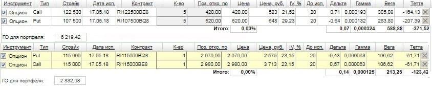 Рис. 3. Сравнение финансовой эффективности стрэддла и стрэнгла