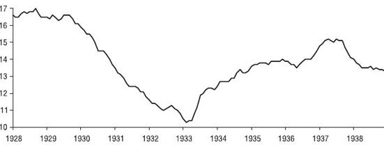 Рис.1. Индекс цен производителей США во время Великой депрессии 1929-1934 гг.