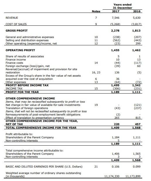 Рис. 3. Отчёт о прибылях убытках компании ММК по US GAAP