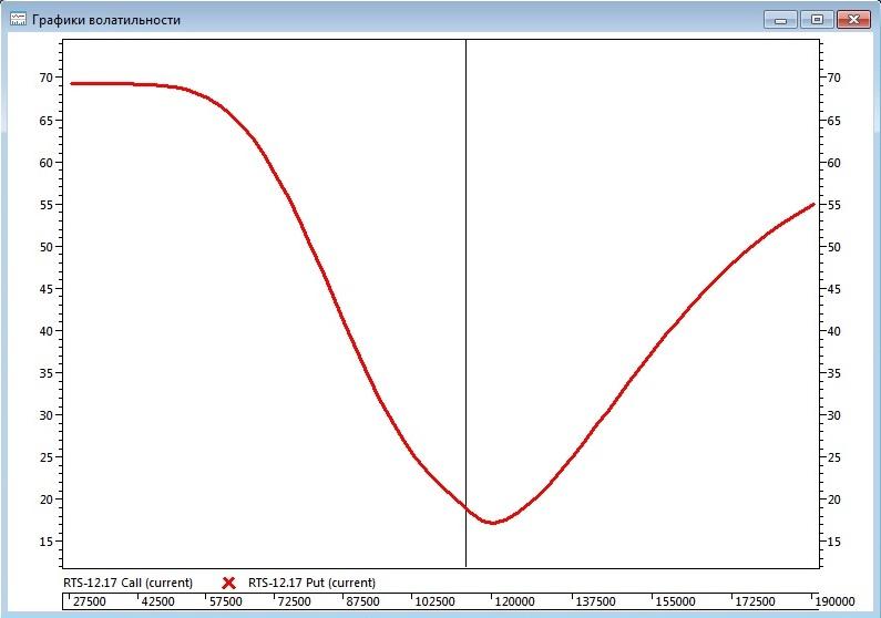 Рис. 2. График волатильности
