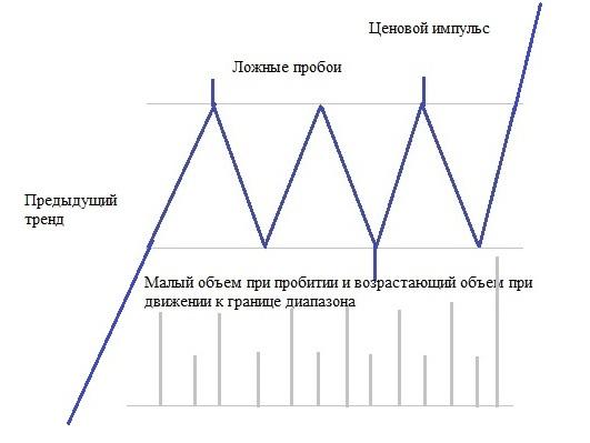 Рис. 2. Боковик с рваными границами