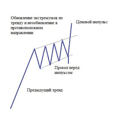 Рис. 3. Обновление экстремумов по тренду в боковике