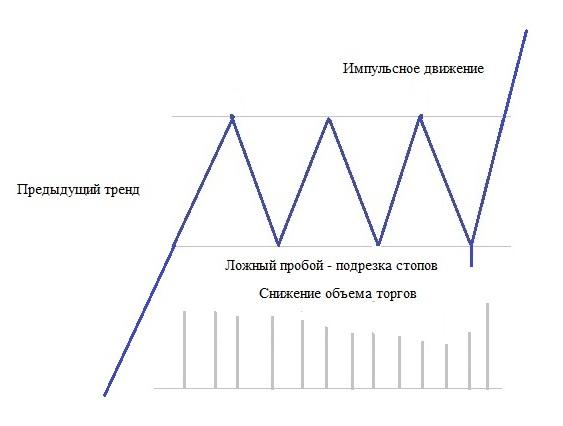 Рис. 1. Боковик с ровными границами