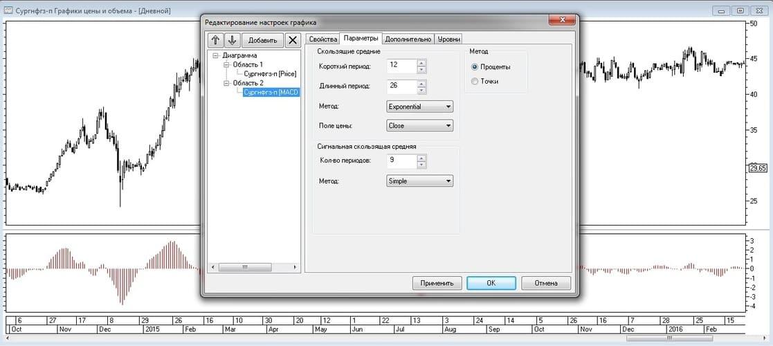 Рис. 9. Настройка параметров расчета индикатора MACD-Histogram во вкладке «Параметры»