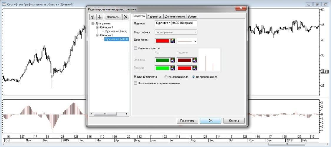 Рис. 8. Настройка отображения во вкладке «Свойства» индикатора MACD-Histogram