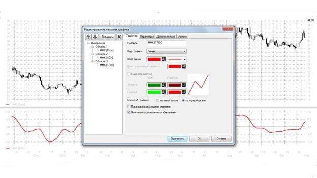 Рис. 5. Изменение параметров цветового отображения TRIX в окне «Редактирование настроек графика»