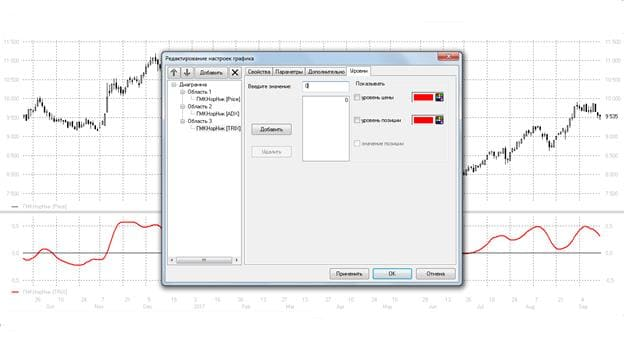 Рис. 7. Добавление нулевого уровня на график индикатора во вкладке «Уровни»