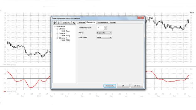 Рис. 6. Изменение параметров периода индикатора