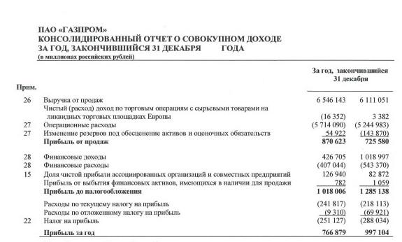 Рис. 1. Отчёт о прибылях/убытках компании «Газпром»
