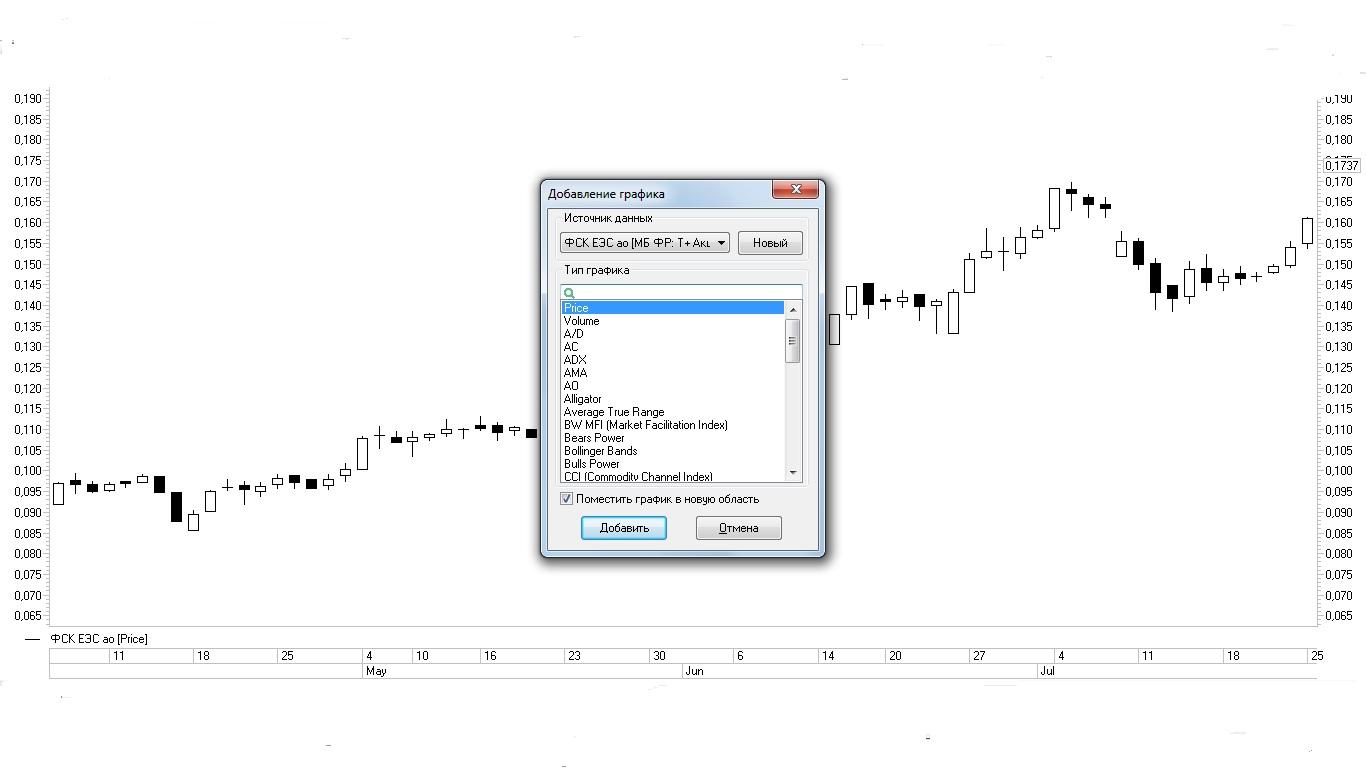 Рис. 5. Выбор индикатора CCI из списка окна «Добавление графика»