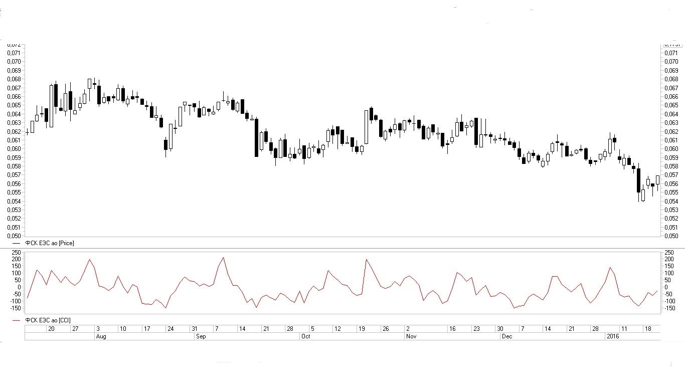 Рис. 6. Индикатор CCI в новой области окна графика анализируемого актива