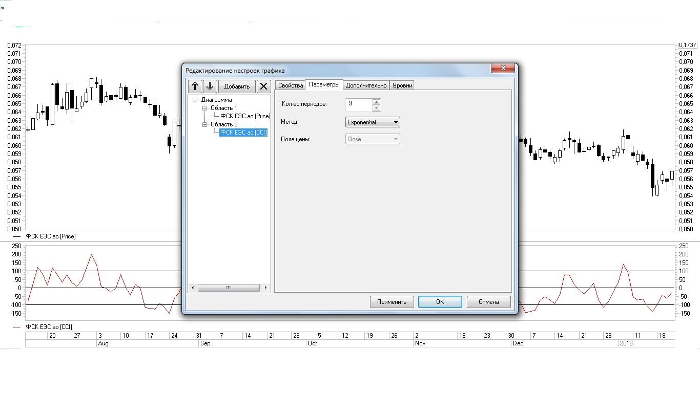 Рис. 8. Изменение параметров периода ССI