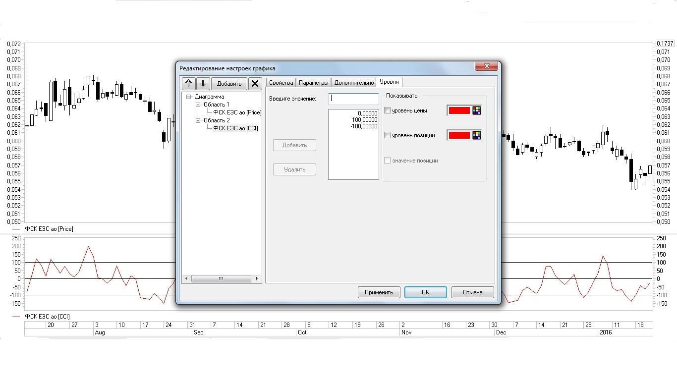 Рис. 9. Добавление уровней на график индикатора CCI во вкладке «Уровни»