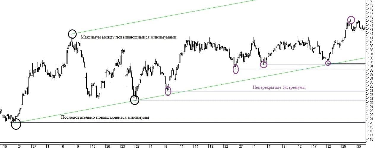 Рис. 3. Проведение восходящего тренда в сочетании с ценовыми уровнями