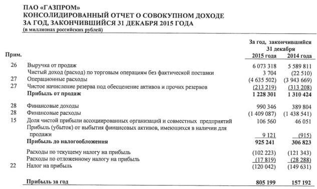 Рис. 2. Отчет о прибылях и убытках «Газпрома» за 2015 год