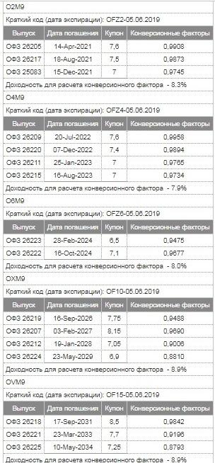 Рис. 2. Корзины ОФЗ для поставки по фьючерсам