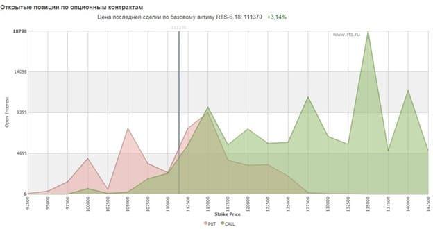 Рис. 1. Распределение позиций по страйкам на сайте Московской биржи