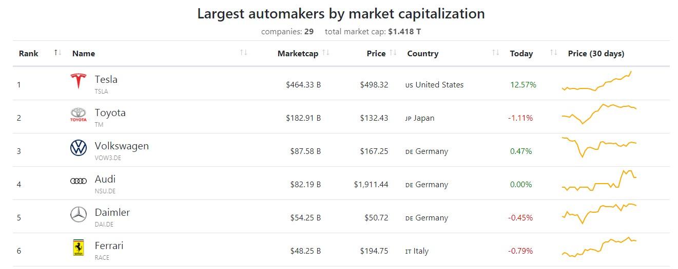 Рис. 1. Источник: https://companiesmarketcap. com/automakers/largest-automakers-by-market-cap/