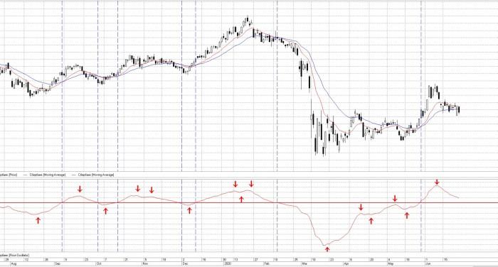 Рис. 2. Ценовой осциллятор на графике акций «Сбербанка»