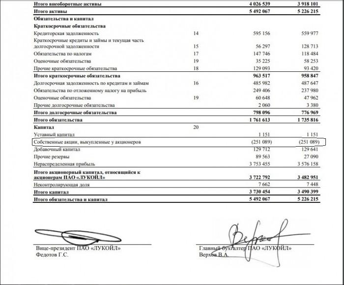 Рис. 3. Казначейские акции в балансовом отчёте